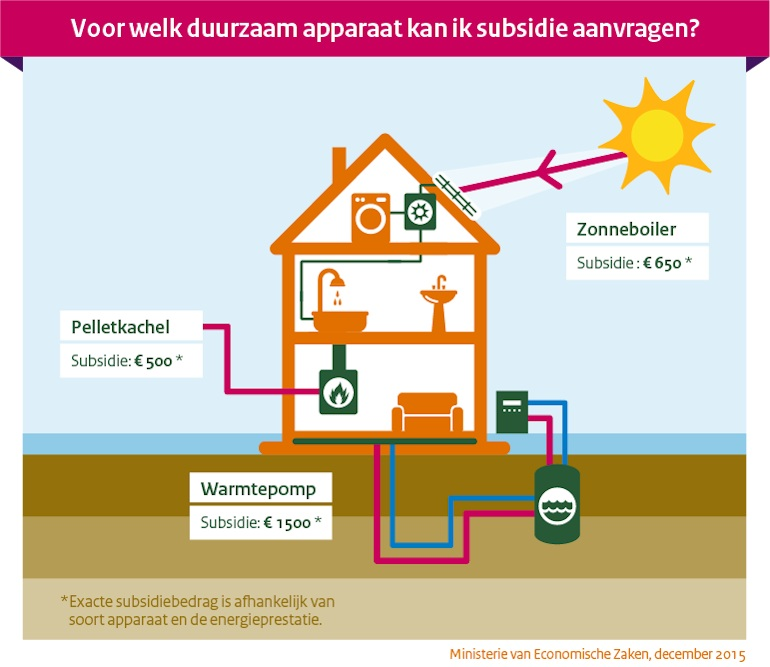 duurzame investeringen apparaten subsidie-2016